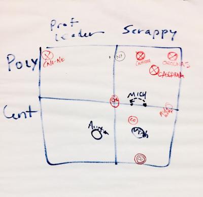 Scrappy matrix